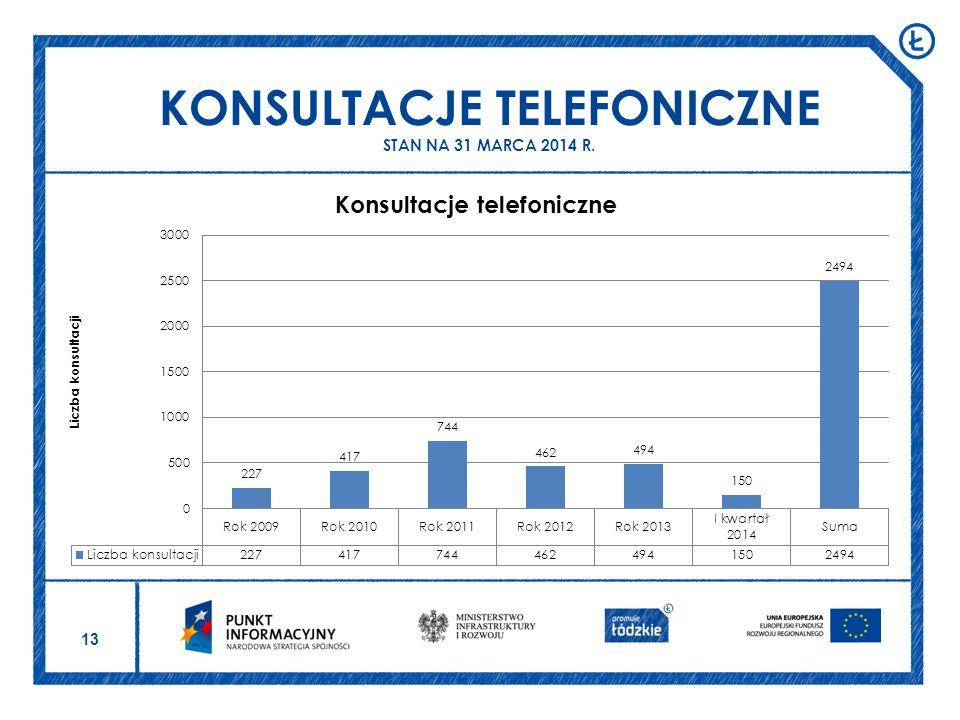 KONSULTACJE TELEFONICZNE STAN NA 31 MARCA 2014 R.