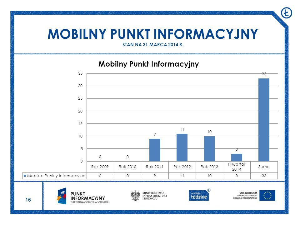 MOBILNY PUNKT INFORMACYJNY STAN NA 31 MARCA 2014 R.