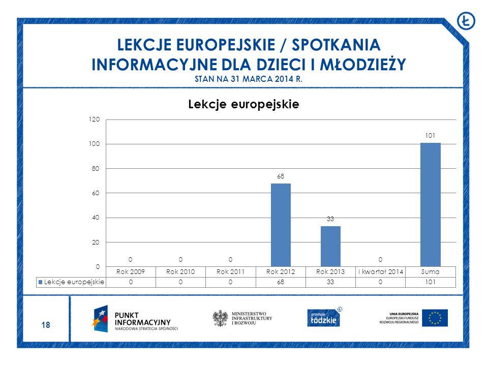LEKCJE EUROPEJSKIE / SPOTKANIA INFORMACYJNE DLA DZIECI I MŁODZIEŻY STAN NA 31 MARCA 2014 R.