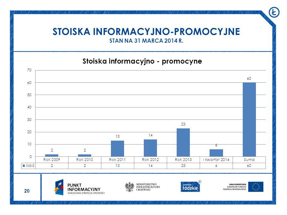 STOISKA INFORMACYJNO-PROMOCYJNE STAN NA 31 MARCA 2014 R.