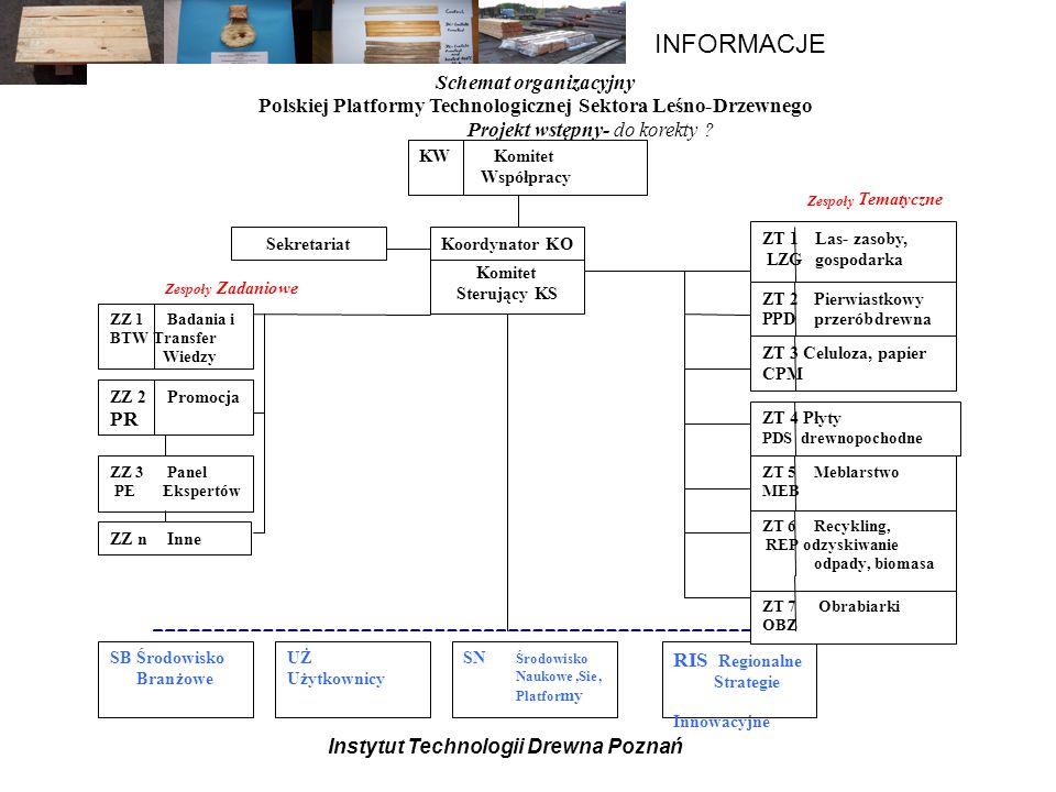 Schemat organizacyjny Polskiej Platformy Technologicznej Sektora Leśno