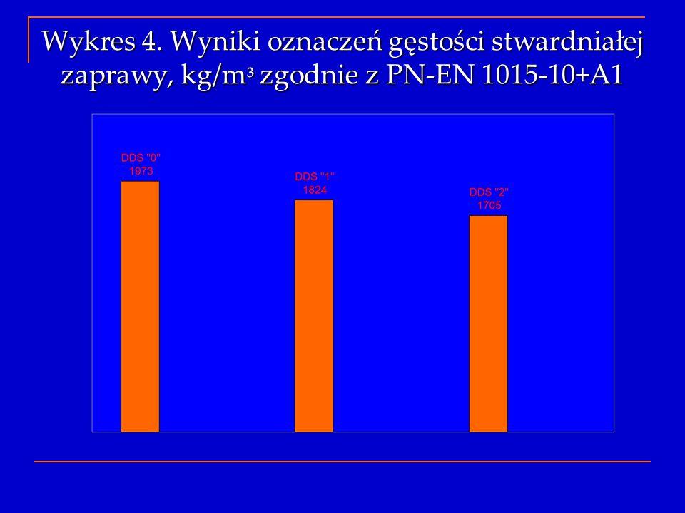 Wykres 4. Wyniki oznaczeń gęstości stwardniałej zaprawy, kg/m³ zgodnie z PN-EN 1015-10+A1