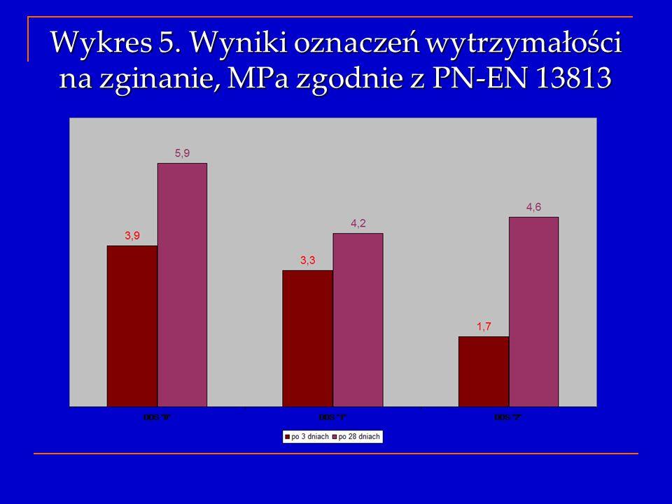 Wykres 5. Wyniki oznaczeń wytrzymałości na zginanie, MPa zgodnie z PN-EN 13813
