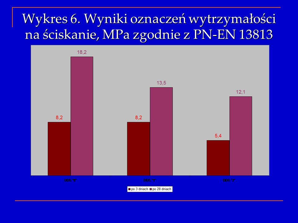 Wykres 6. Wyniki oznaczeń wytrzymałości na ściskanie, MPa zgodnie z PN-EN 13813