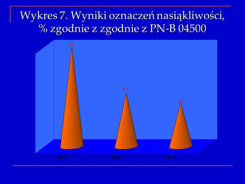 Wykres 7. Wyniki oznaczeń nasiąkliwości, % zgodnie z zgodnie z PN-B 04500