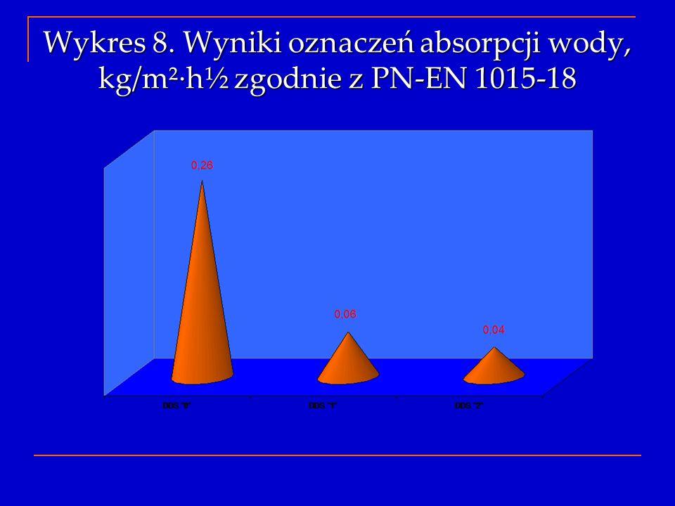 Wykres 8. Wyniki oznaczeń absorpcji wody, kg/m²∙h½ zgodnie z PN-EN 1015-18