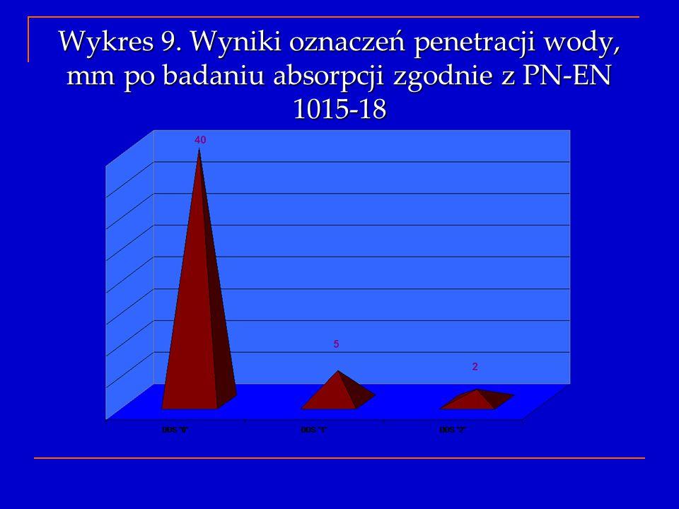 Wykres 9. Wyniki oznaczeń penetracji wody, mm po badaniu absorpcji zgodnie z PN-EN 1015-18