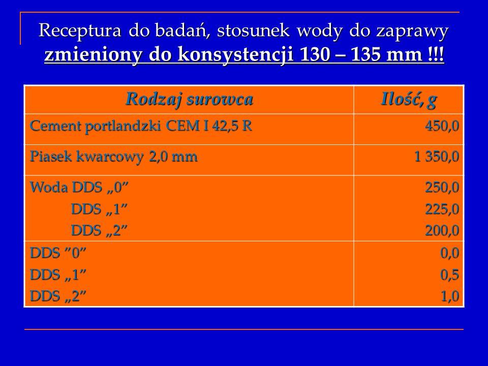 Receptura do badań, stosunek wody do zaprawy zmieniony do konsystencji 130 – 135 mm !!!