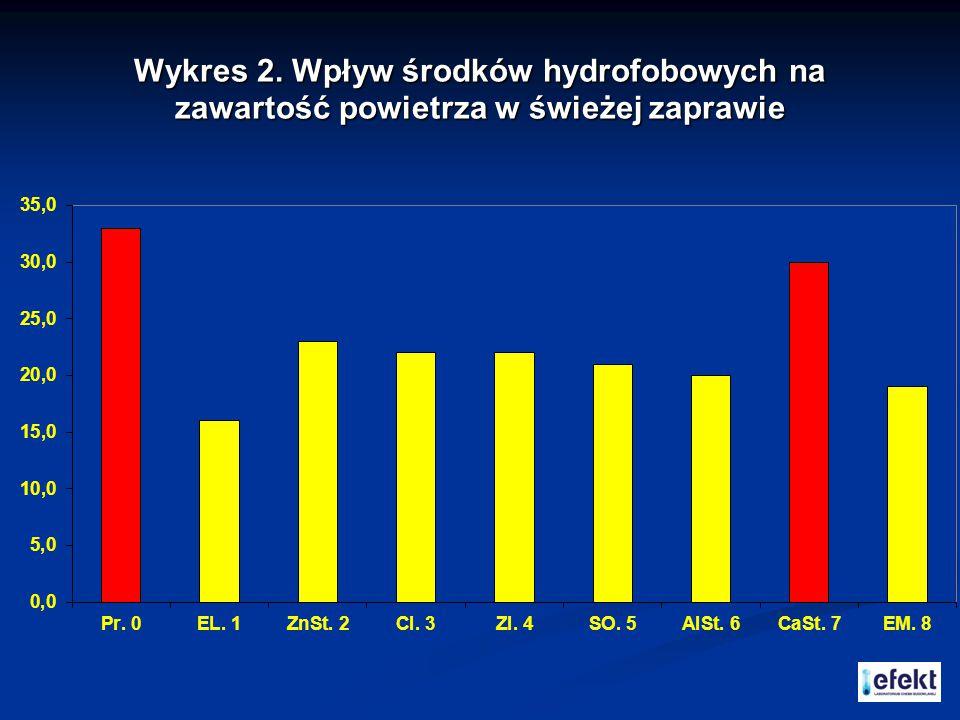 Wykres 2. Wpływ środków hydrofobowych na zawartość powietrza w świeżej zaprawie