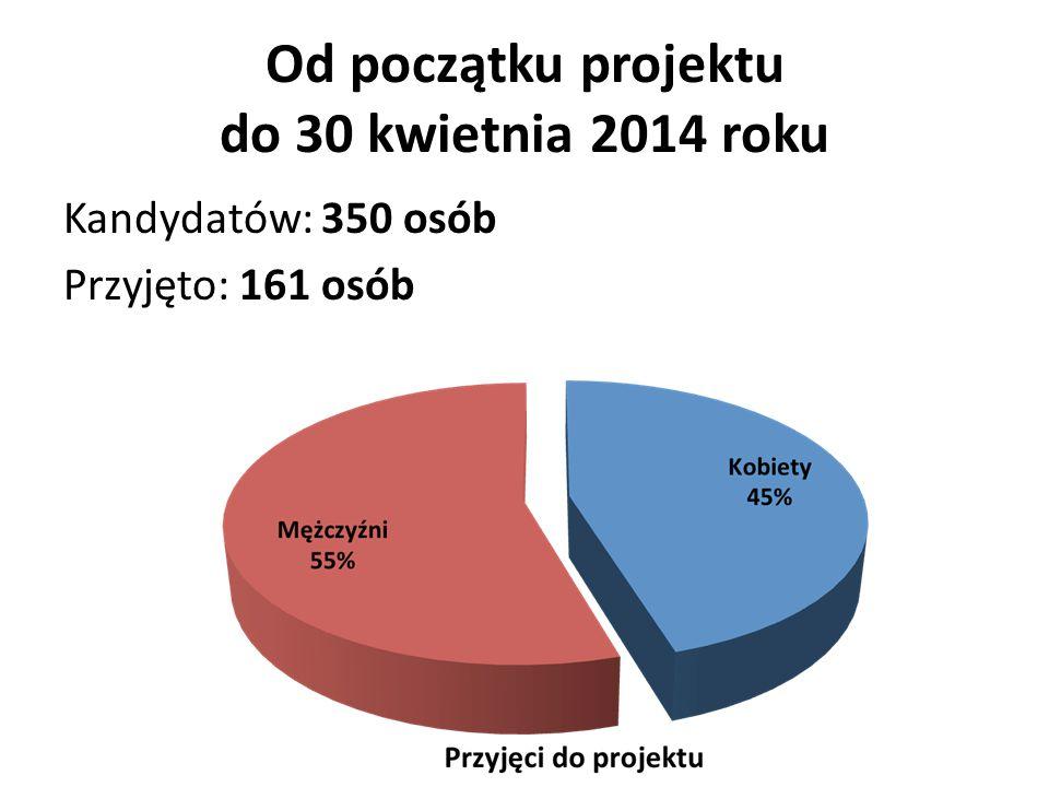 Od początku projektu do 30 kwietnia 2014 roku