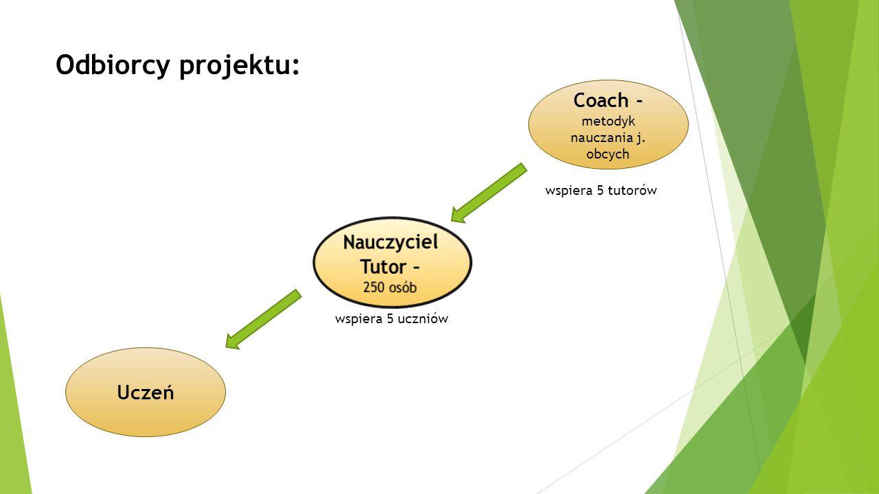 Odbiorcy projektu: Coach -metodyk nauczania j. obcych