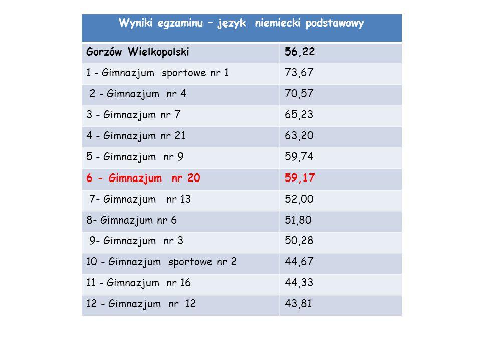 Wyniki egzaminu – język niemiecki podstawowy