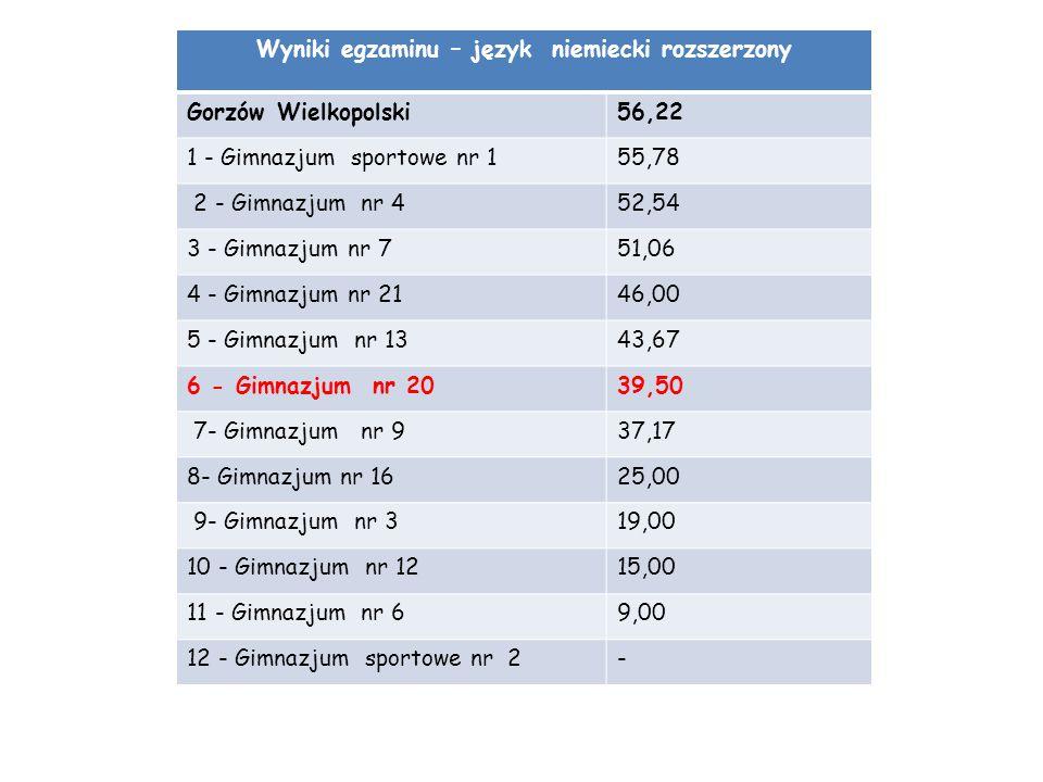 Wyniki egzaminu – język niemiecki rozszerzony