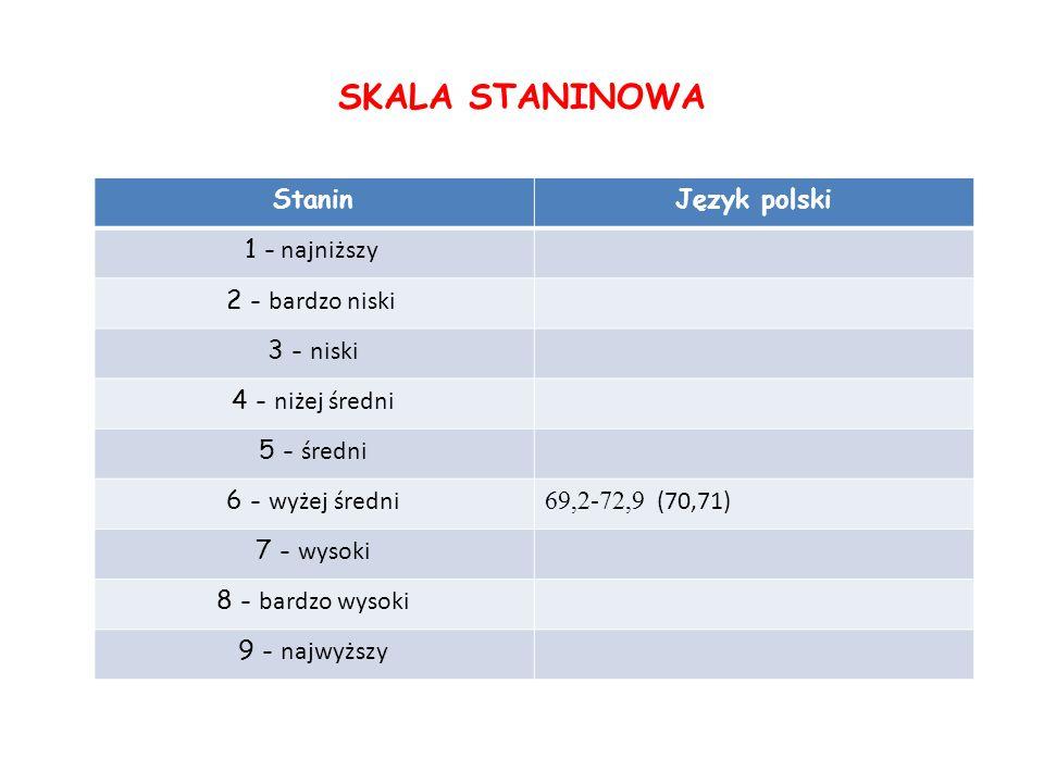 SKALA STANINOWA Stanin Język polski 1 - najniższy 2 - bardzo niski