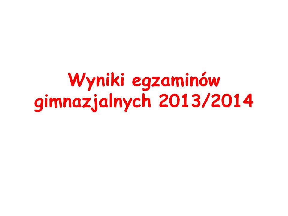 Wyniki egzaminów gimnazjalnych 2013/2014