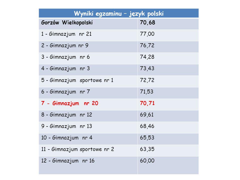 Wyniki egzaminu – język polski