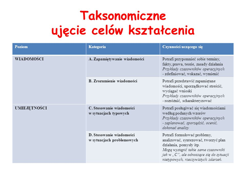 Taksonomiczne ujęcie celów kształcenia