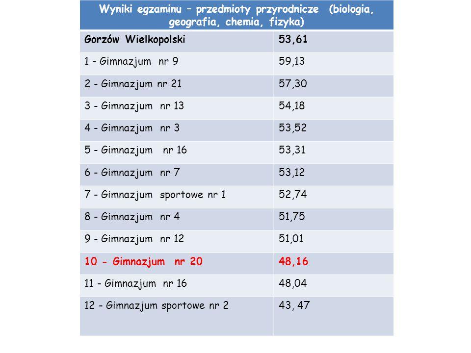 Wyniki egzaminu – przedmioty przyrodnicze (biologia, geografia, chemia, fizyka)