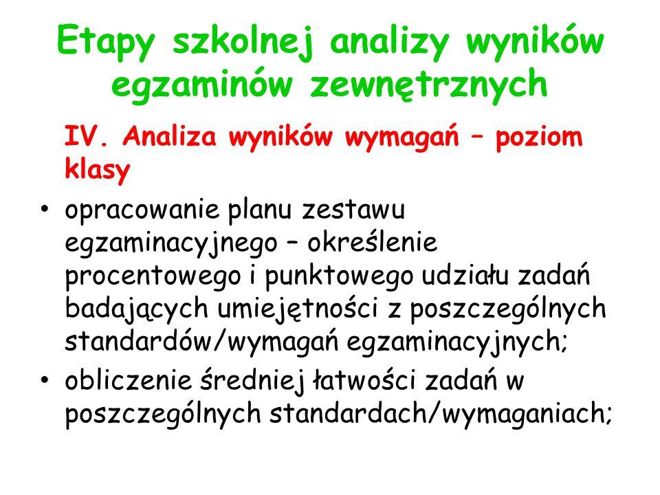 Etapy szkolnej analizy wyników egzaminów zewnętrznych