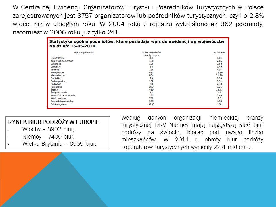 W Centralnej Ewidencji Organizatorów Turystki i Pośredników Turystycznych w Polsce zarejestrowanych jest 3757 organizatorów lub pośredników turystycznych, czyli o 2,3% więcej niż w ubiegłym roku. W 2004 roku z rejestru wykreślono aż 962 podmioty, natomiast w 2006 roku już tylko 241.