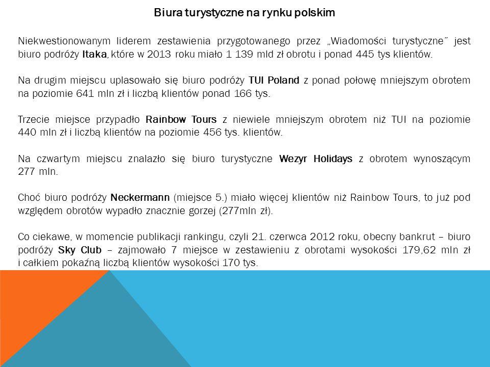 Biura turystyczne na rynku polskim