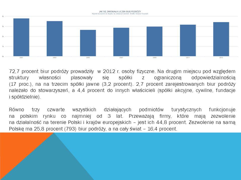 72,7 procent biur podróży prowadziły w 2012 r. osoby fizyczne