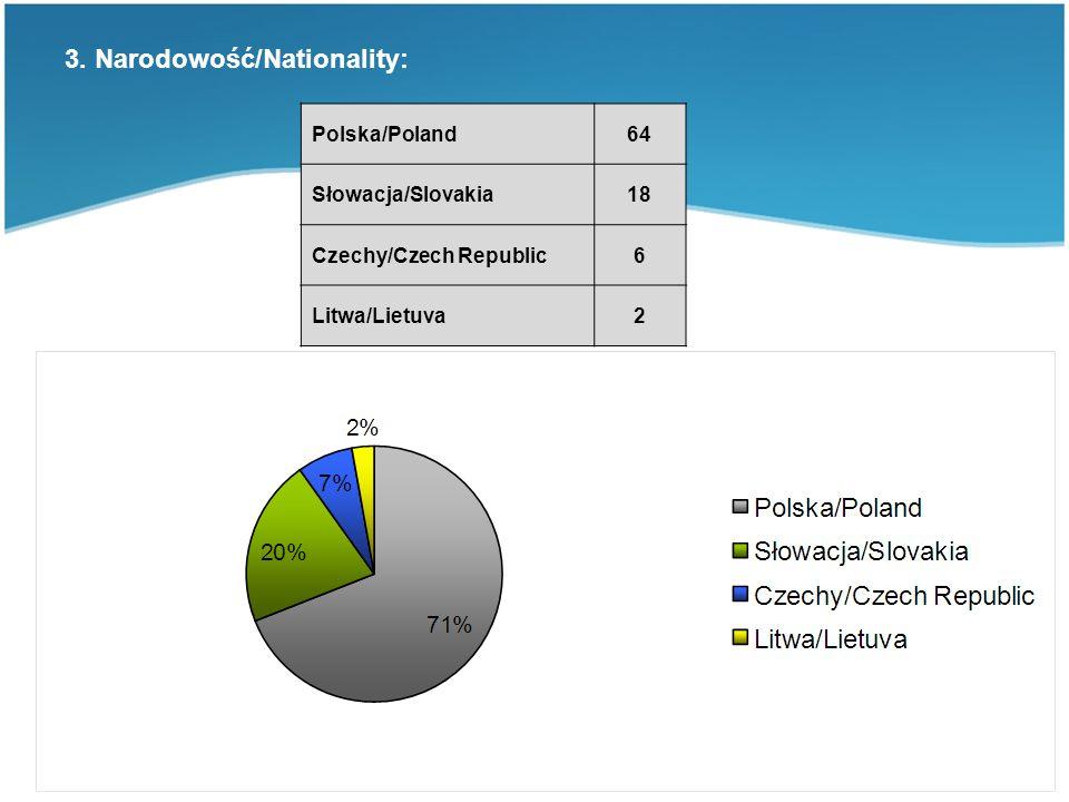 3. Narodowość/Nationality: