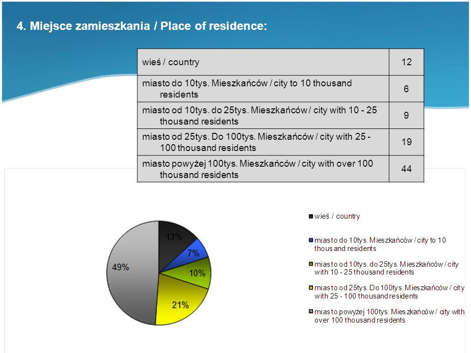 4. Miejsce zamieszkania / Place of residence: