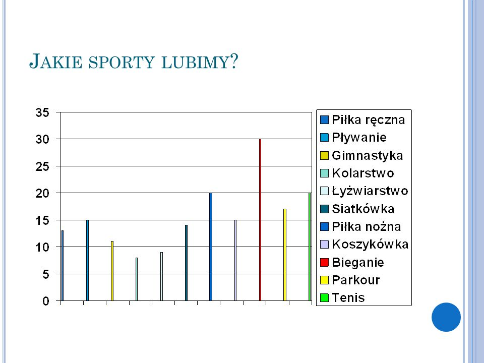 Jakie sporty lubimy