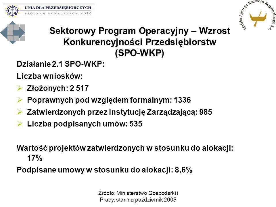 Źródło: Ministerstwo Gospodarki i Pracy, stan na październik 2005