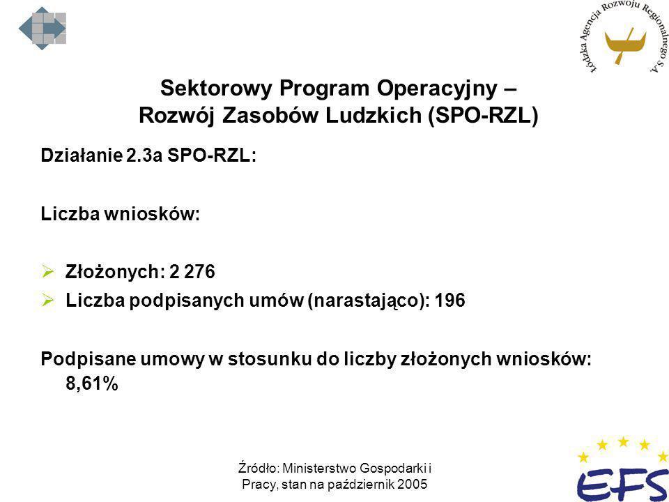 Sektorowy Program Operacyjny – Rozwój Zasobów Ludzkich (SPO-RZL)