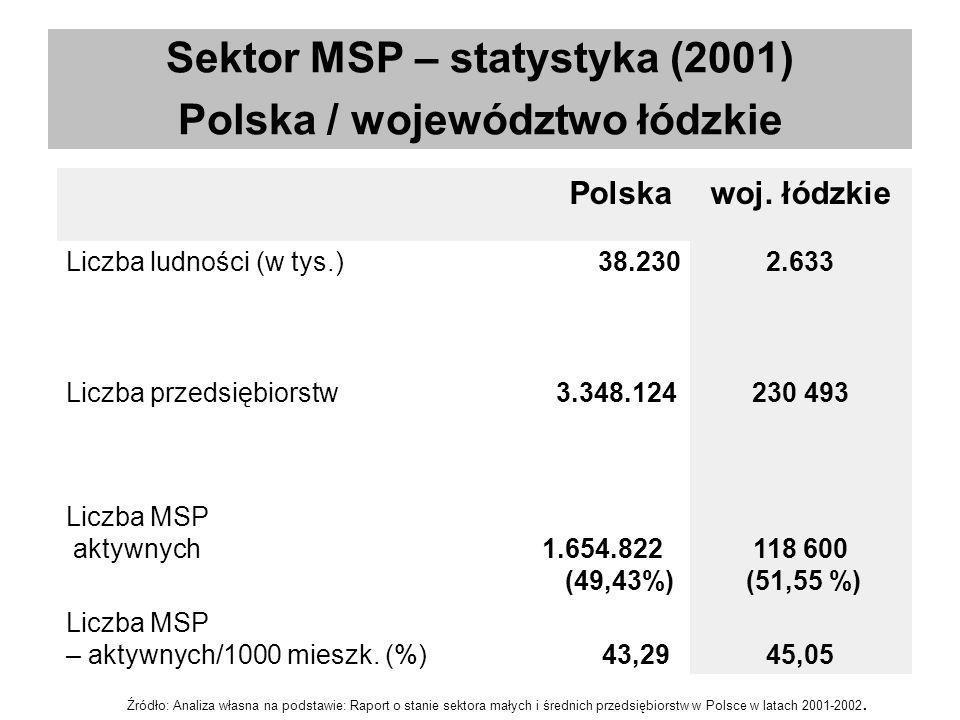 Sektor MSP – statystyka (2001) Polska / województwo łódzkie