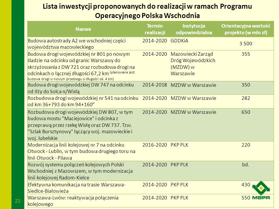 Instytucja odpowiedzialna Orientacyjna wartość projektu (w mln zł)