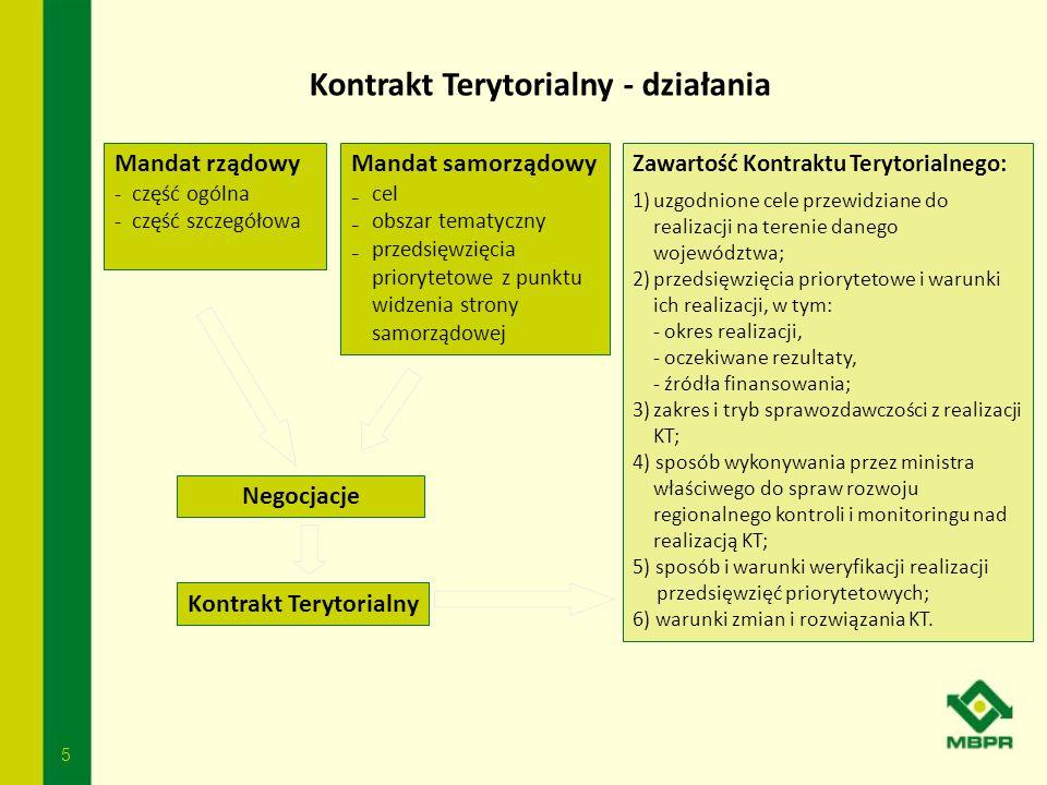 Kontrakt Terytorialny - działania