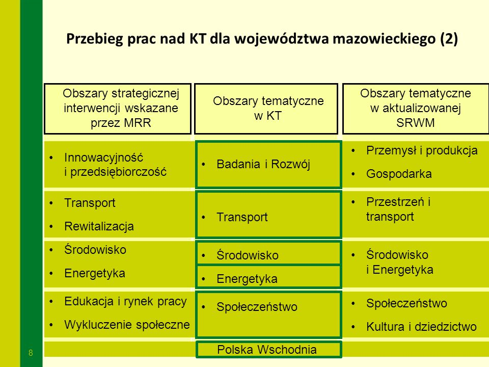 Przebieg prac nad KT dla województwa mazowieckiego (2)