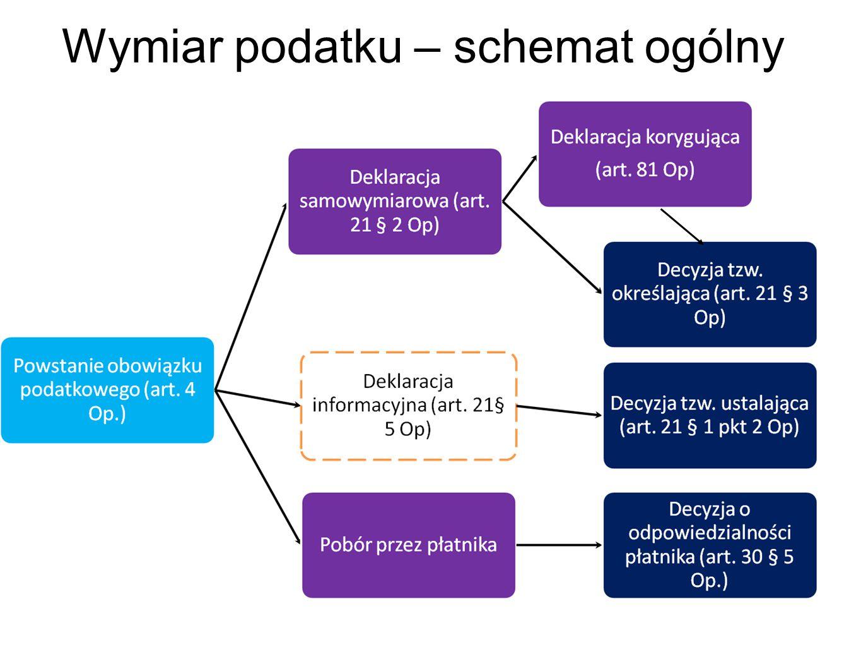 Wymiar podatku – schemat ogólny