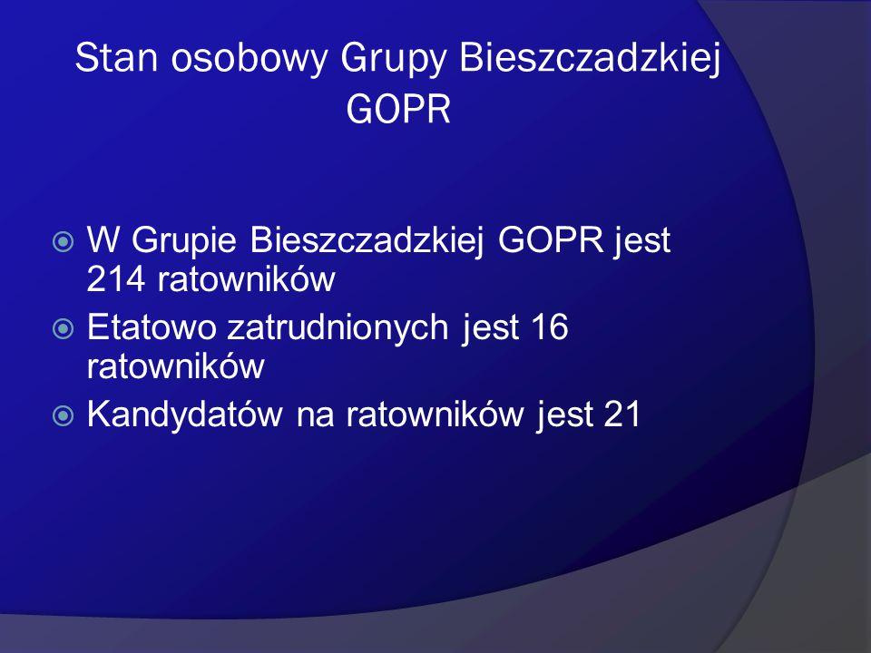 Stan osobowy Grupy Bieszczadzkiej GOPR
