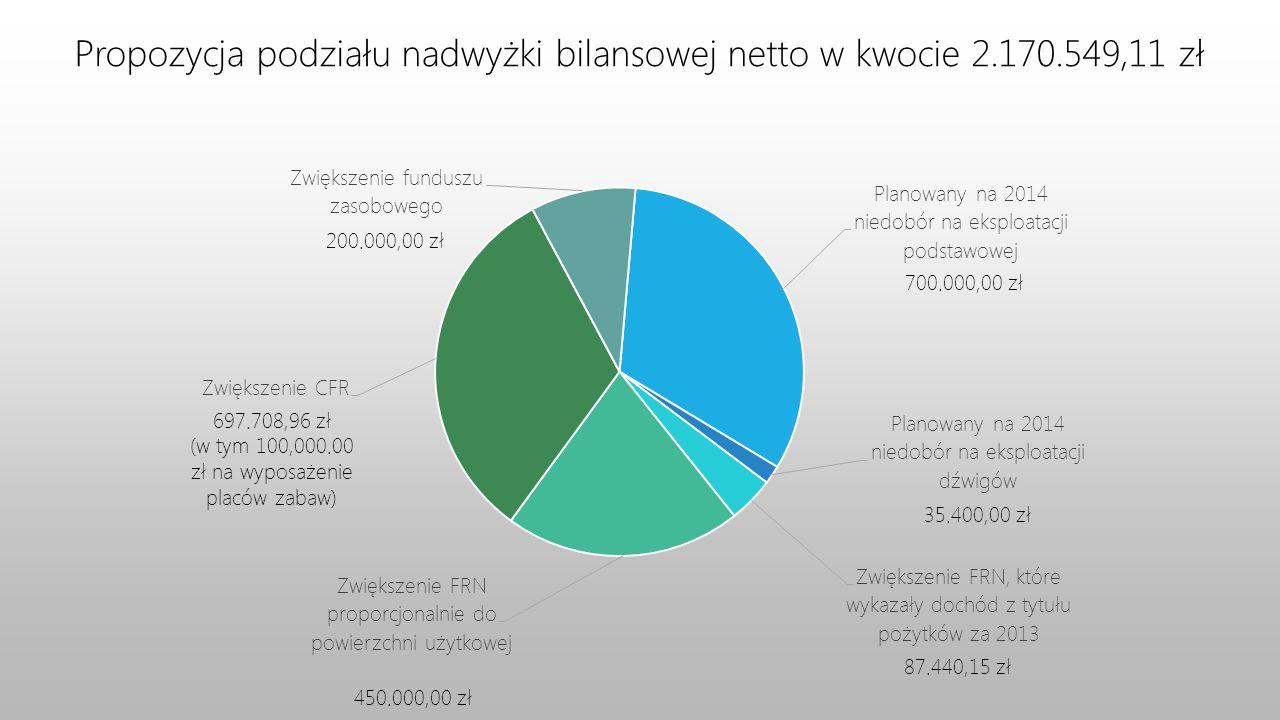 Propozycja podziału nadwyżki bilansowej netto w kwocie 2.170.549,11 zł