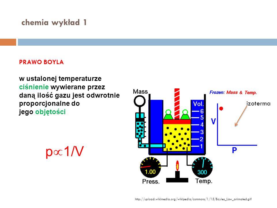 p1/V chemia wykład 1 PRAWO BOYLA w ustalonej temperaturze