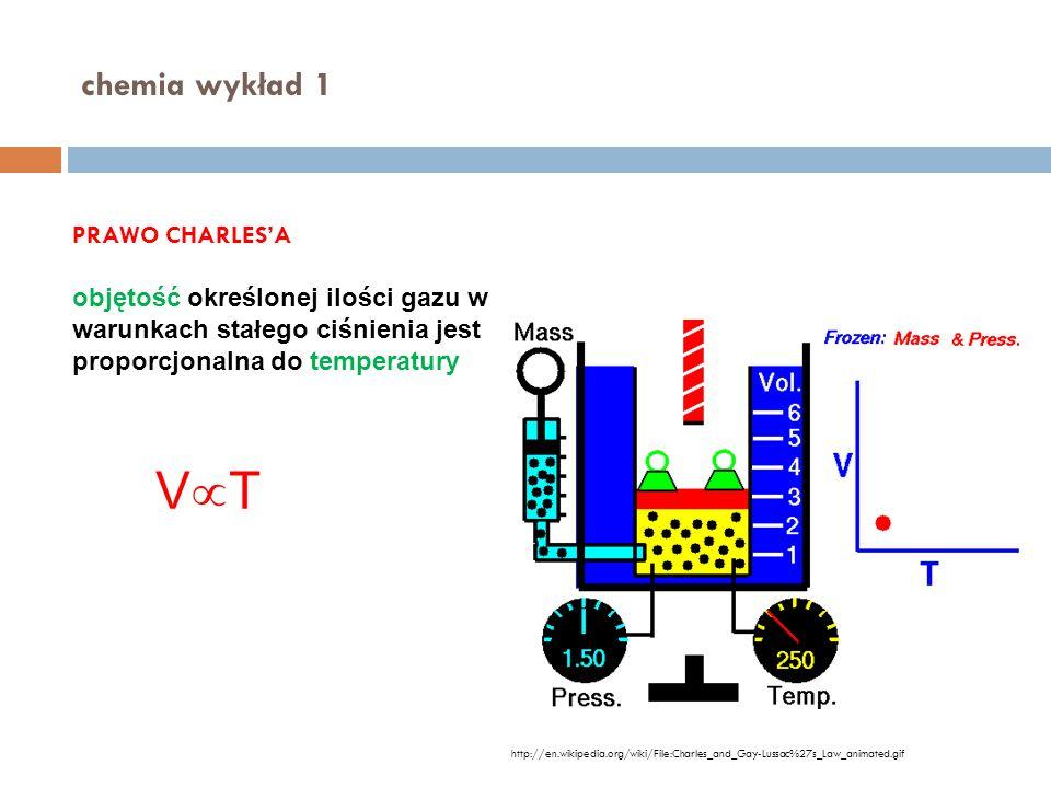 VT chemia wykład 1 PRAWO CHARLES'A
