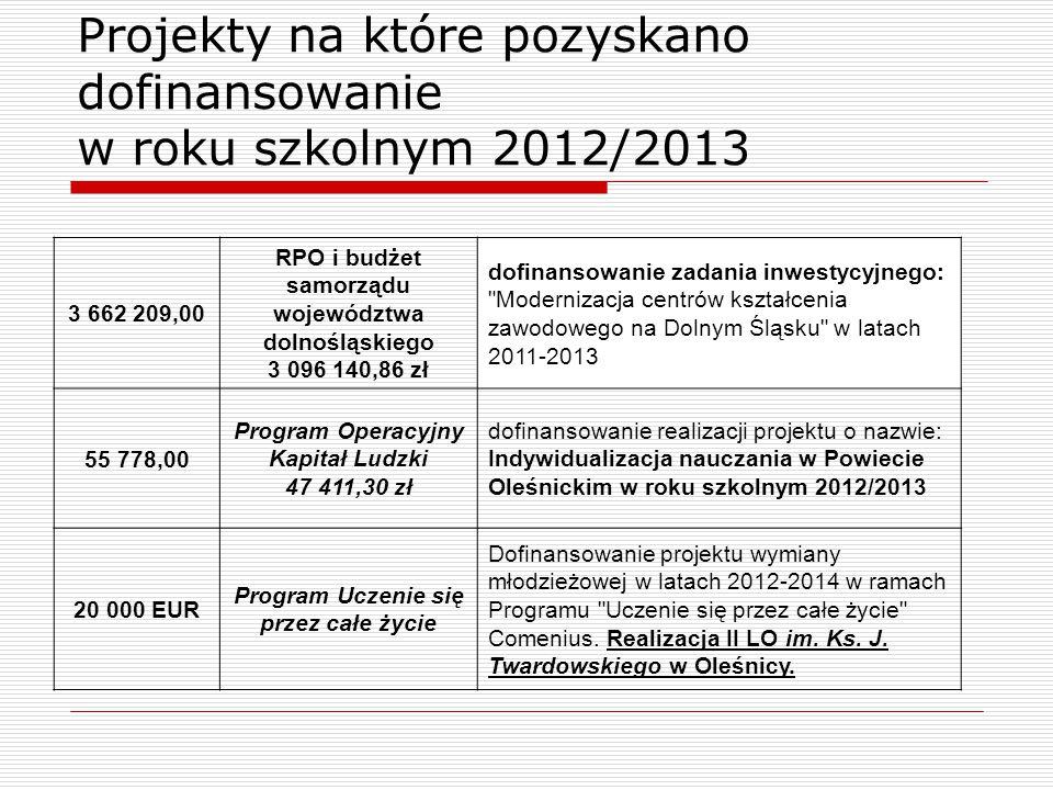 Projekty na które pozyskano dofinansowanie w roku szkolnym 2012/2013