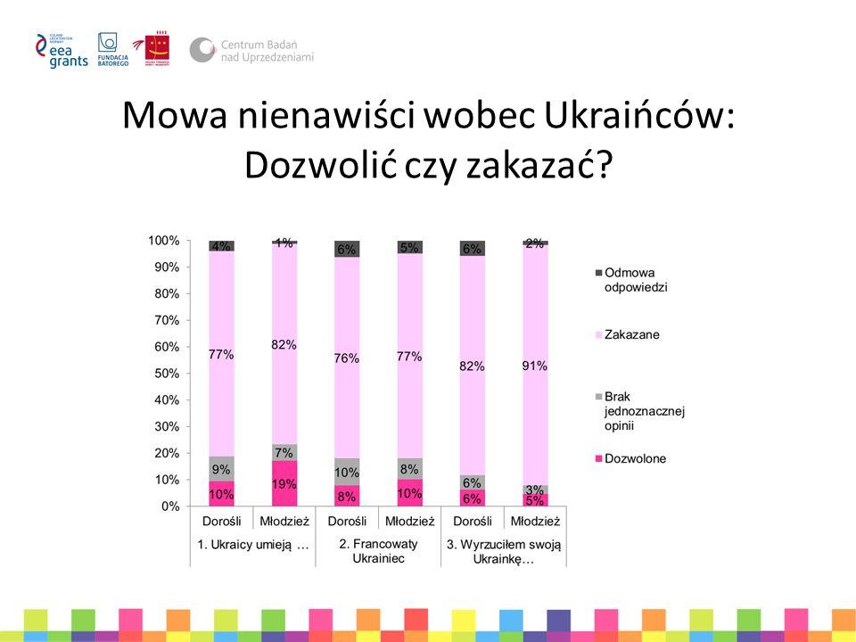 Mowa nienawiści wobec Ukraińców: Dozwolić czy zakazać