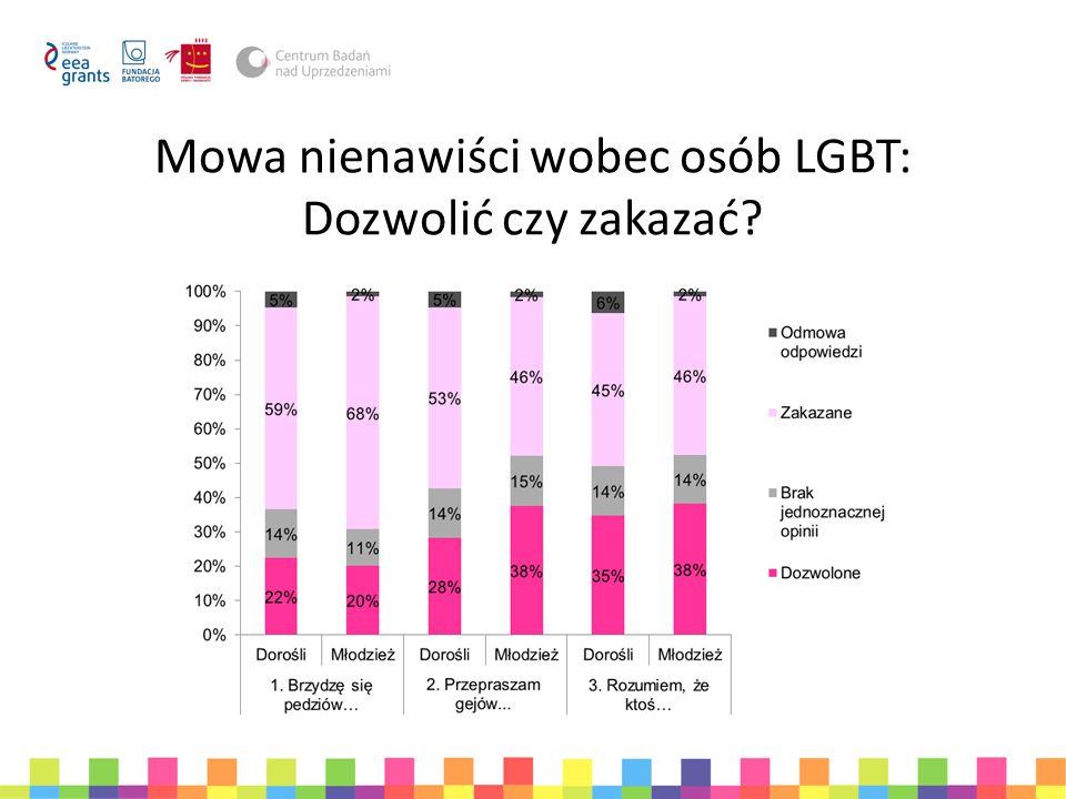 Mowa nienawiści wobec osób LGBT: Dozwolić czy zakazać