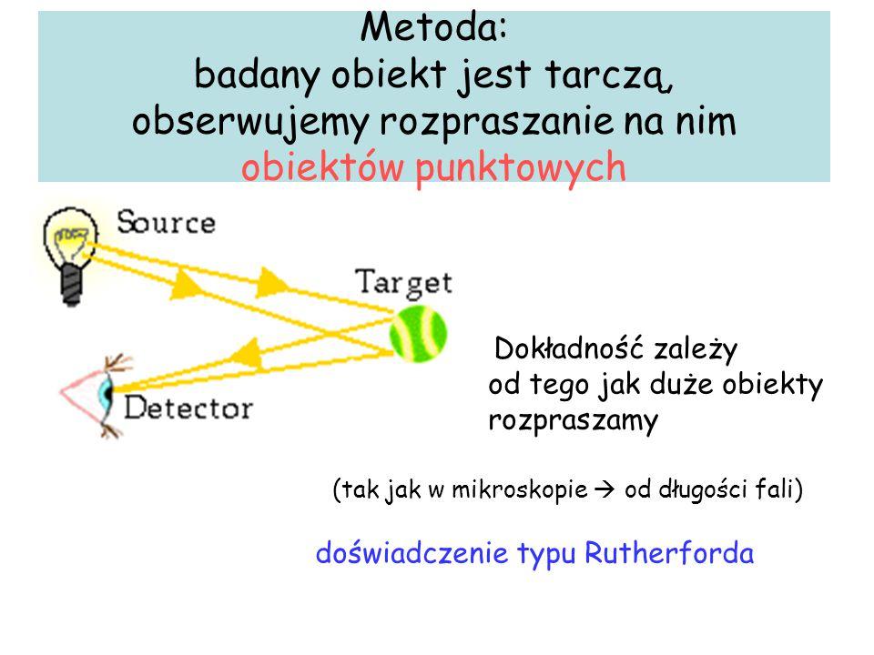 Metoda: badany obiekt jest tarczą, obserwujemy rozpraszanie na nim obiektów punktowych