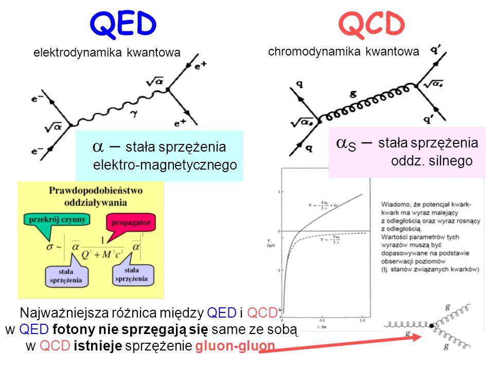 QED QCD aS – stała sprzężenia a – stała sprzężenia oddz. silnego