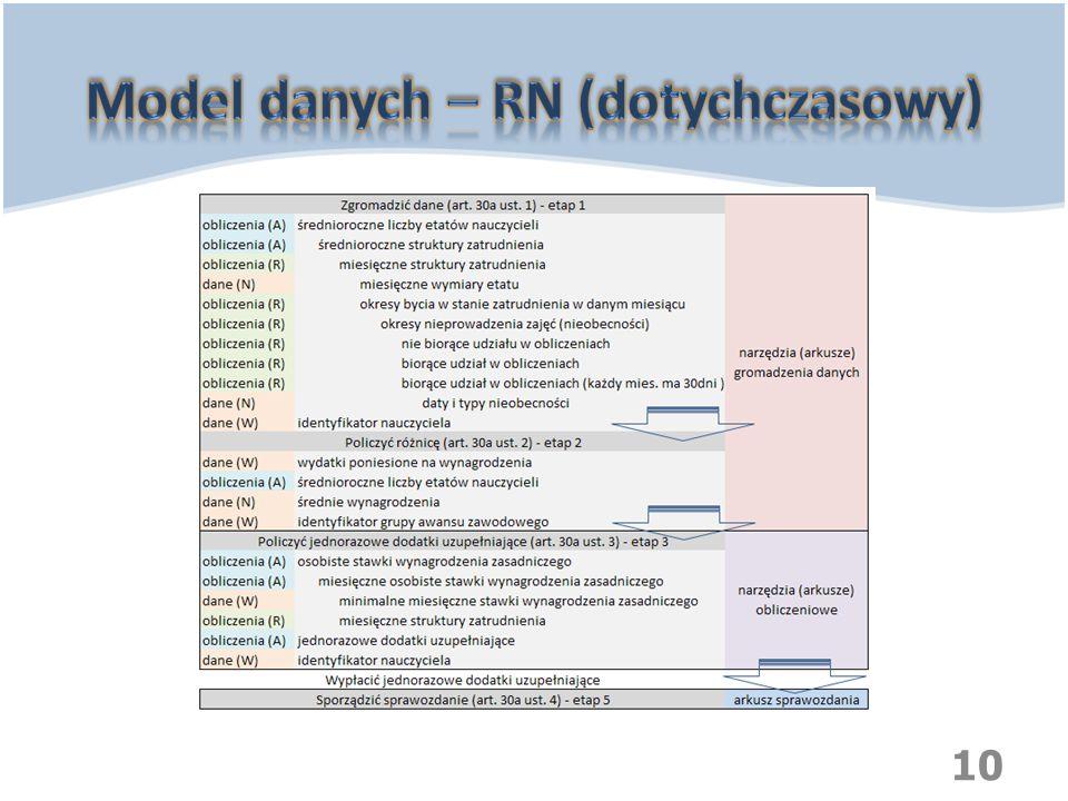 Model danych – RN (dotychczasowy)