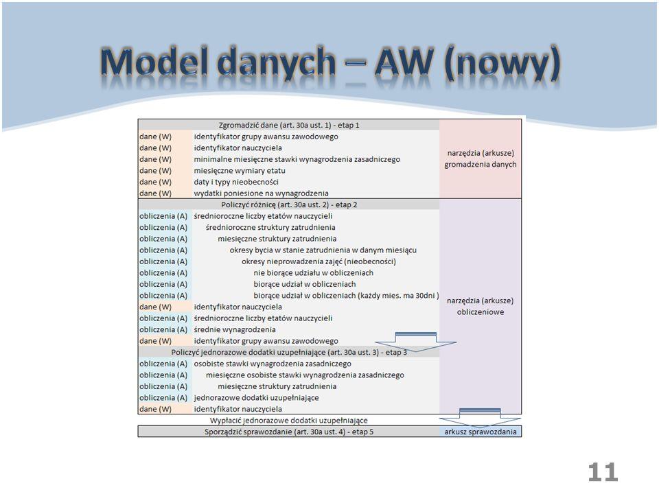 Model danych – AW (nowy)