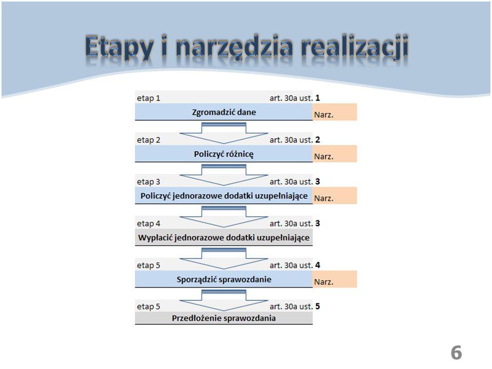 Etapy i narzędzia realizacji