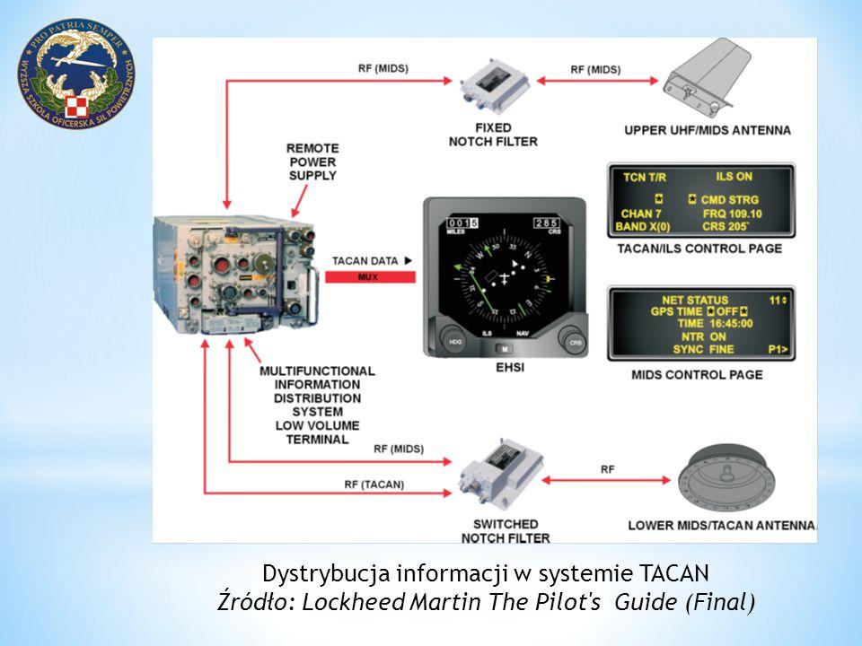 Dystrybucja informacji w systemie TACAN