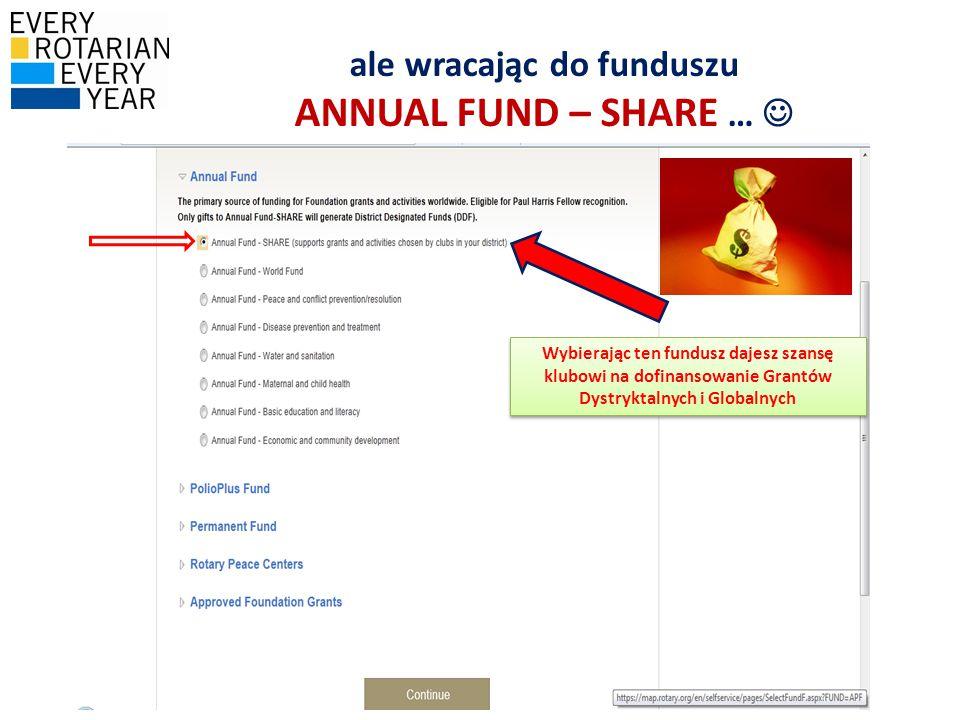 ale wracając do funduszu ANNUAL FUND – SHARE … 